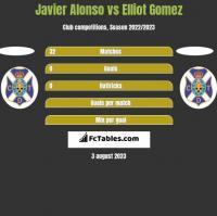 Javier Alonso vs Elliot Gomez h2h player stats
