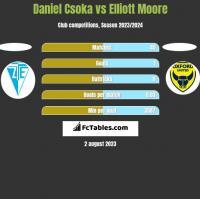 Daniel Csoka vs Elliott Moore h2h player stats