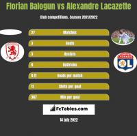 Florian Balogun vs Alexandre Lacazette h2h player stats