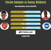 Florian Balogun vs Danny Welbeck h2h player stats