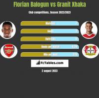 Florian Balogun vs Granit Xhaka h2h player stats