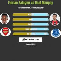 Florian Balogun vs Neal Maupay h2h player stats