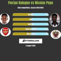 Florian Balogun vs Nicolas Pepe h2h player stats