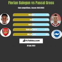 Florian Balogun vs Pascal Gross h2h player stats
