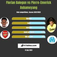 Florian Balogun vs Pierre-Emerick Aubameyang h2h player stats