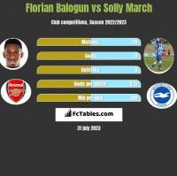 Florian Balogun vs Solly March h2h player stats
