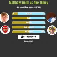 Matthew Smith vs Alex Gilbey h2h player stats