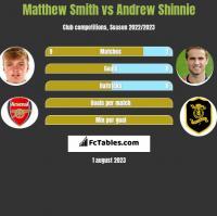 Matthew Smith vs Andrew Shinnie h2h player stats
