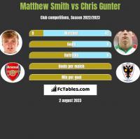 Matthew Smith vs Chris Gunter h2h player stats