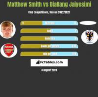 Matthew Smith vs Diallang Jaiyesimi h2h player stats