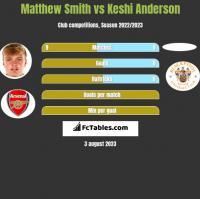 Matthew Smith vs Keshi Anderson h2h player stats