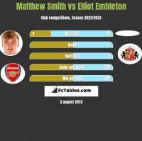 Matthew Smith vs Elliot Embleton h2h player stats