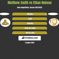 Matthew Smith vs Ethan Robson h2h player stats