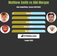 Matthew Smith vs Albi Morgan h2h player stats