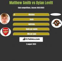 Matthew Smith vs Dylan Levitt h2h player stats