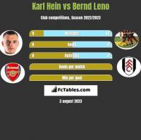Karl Hein vs Bernd Leno h2h player stats