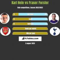 Karl Hein vs Fraser Forster h2h player stats