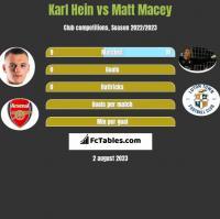 Karl Hein vs Matt Macey h2h player stats