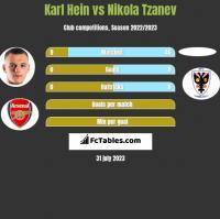 Karl Hein vs Nikola Tzanev h2h player stats