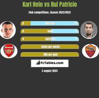 Karl Hein vs Rui Patricio h2h player stats