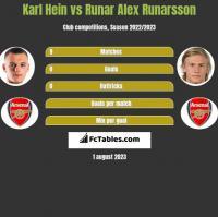 Karl Hein vs Runar Alex Runarsson h2h player stats