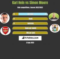 Karl Hein vs Simon Moore h2h player stats