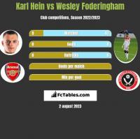 Karl Hein vs Wesley Foderingham h2h player stats