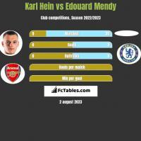 Karl Hein vs Edouard Mendy h2h player stats