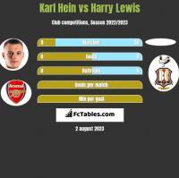 Karl Hein vs Harry Lewis h2h player stats