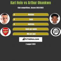 Karl Hein vs Arthur Okonkwo h2h player stats