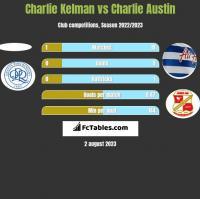 Charlie Kelman vs Charlie Austin h2h player stats