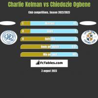 Charlie Kelman vs Chiedozie Ogbene h2h player stats