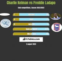 Charlie Kelman vs Freddie Ladapo h2h player stats