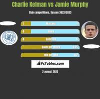 Charlie Kelman vs Jamie Murphy h2h player stats