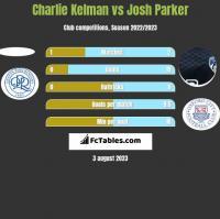 Charlie Kelman vs Josh Parker h2h player stats