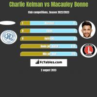 Charlie Kelman vs Macauley Bonne h2h player stats