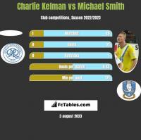 Charlie Kelman vs Michael Smith h2h player stats