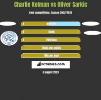 Charlie Kelman vs Oliver Sarkic h2h player stats