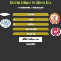 Charlie Kelman vs Simon Cox h2h player stats