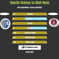 Charlie Kelman vs Matt Rush h2h player stats