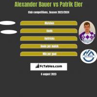 Alexander Bauer vs Patrik Eler h2h player stats