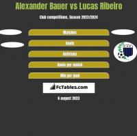 Alexander Bauer vs Lucas Ribeiro h2h player stats