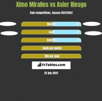 Ximo Miralles vs Asier Riesgo h2h player stats