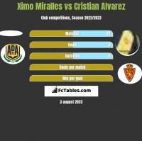 Ximo Miralles vs Cristian Alvarez h2h player stats