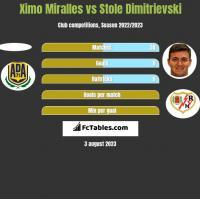 Ximo Miralles vs Stole Dimitrievski h2h player stats