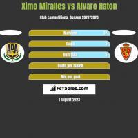 Ximo Miralles vs Alvaro Raton h2h player stats