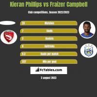 Kieran Phillips vs Fraizer Campbell h2h player stats
