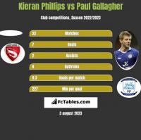Kieran Phillips vs Paul Gallagher h2h player stats