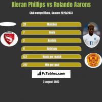 Kieran Phillips vs Rolando Aarons h2h player stats