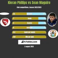 Kieran Phillips vs Sean Maguire h2h player stats